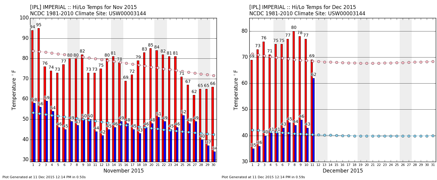 Imperial, CA Highs and Lows Since November 1st. Image: Iowa Environmental Mesonet.