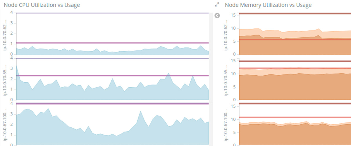 Monitoring Kubernetes with Elasticsearch, Kibana, and Heapster