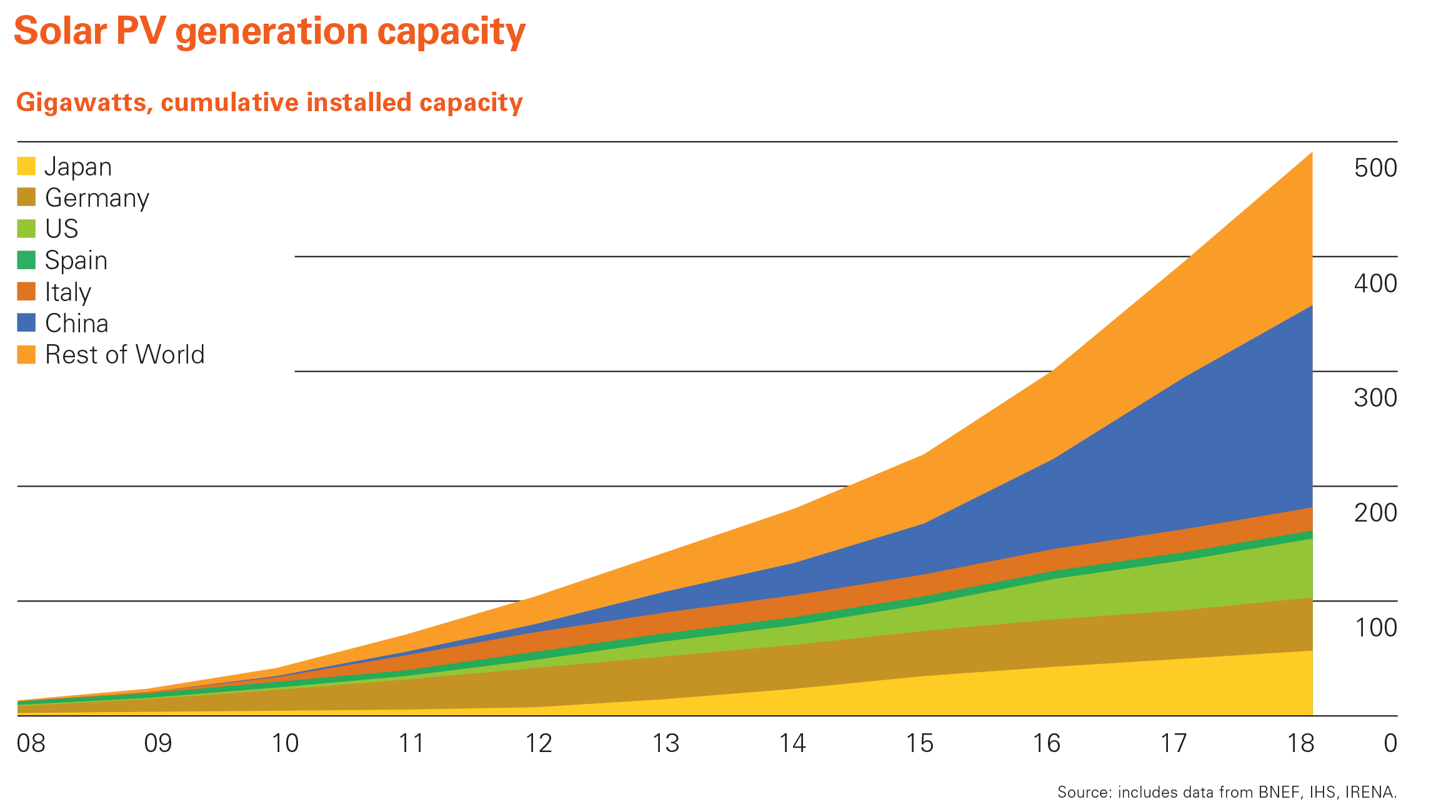Graph of Solar PV Generation Capacity