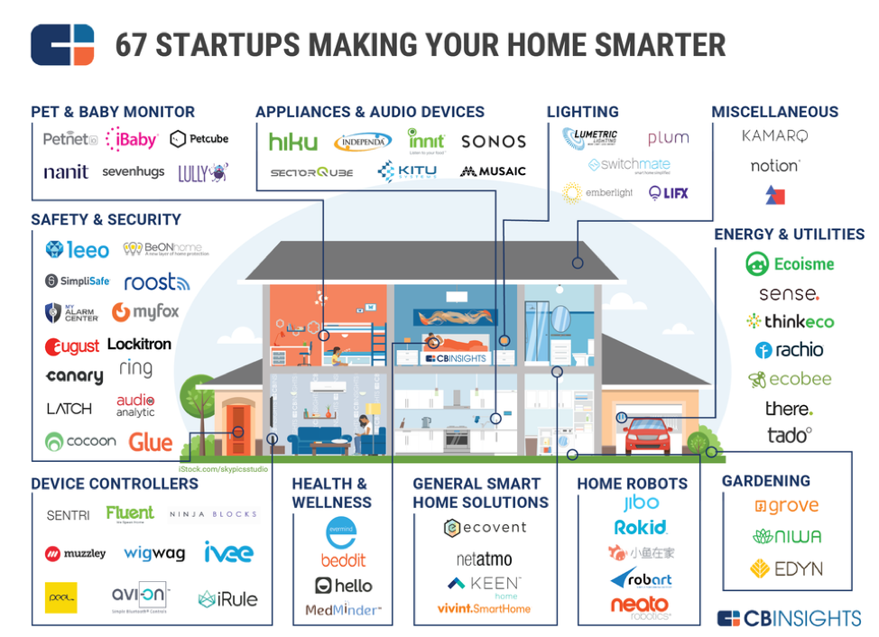 Chart of Home with Smart Devices Placed Throughout