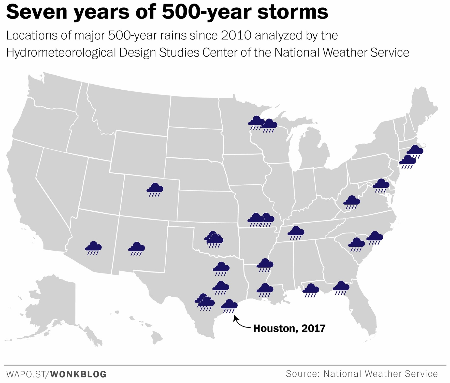 seven years of 500-year storms