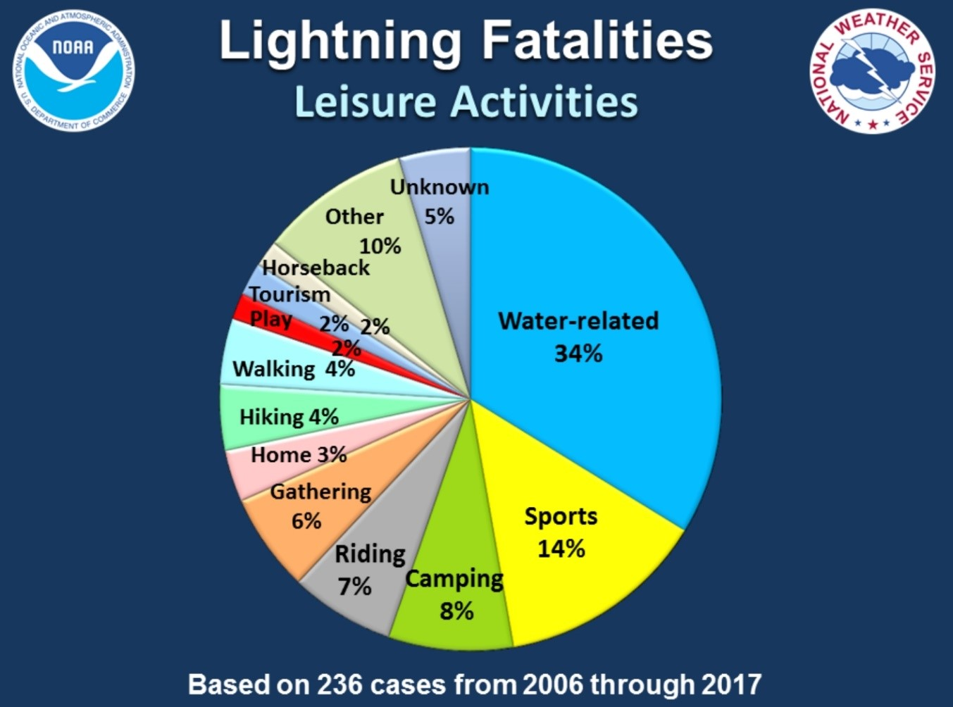 Pie chart of lightning facilities stats