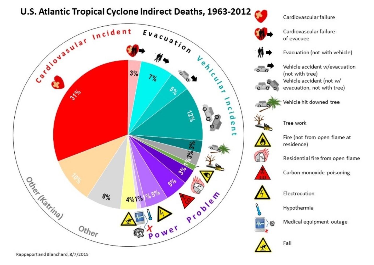 Hurricane Pie Chart Stats