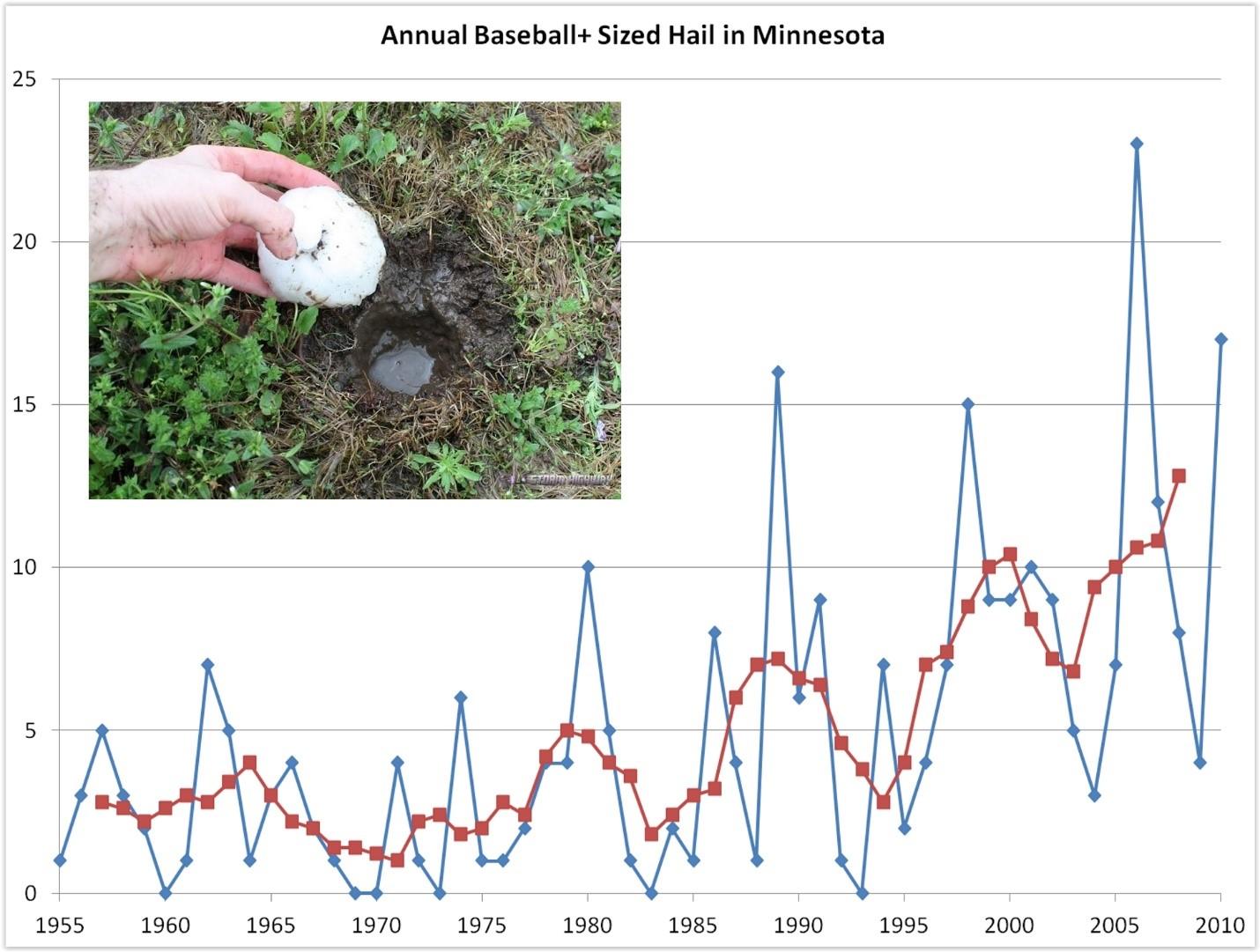 Graph about hail