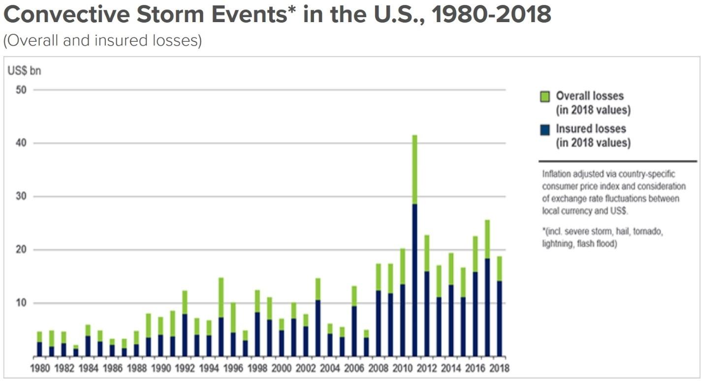 bar graph of hail storms