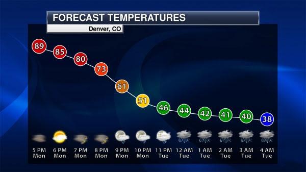forecast-temperatures-graph