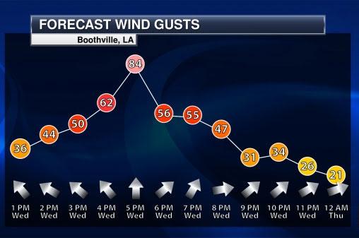 forecast-wind-gusts-radar