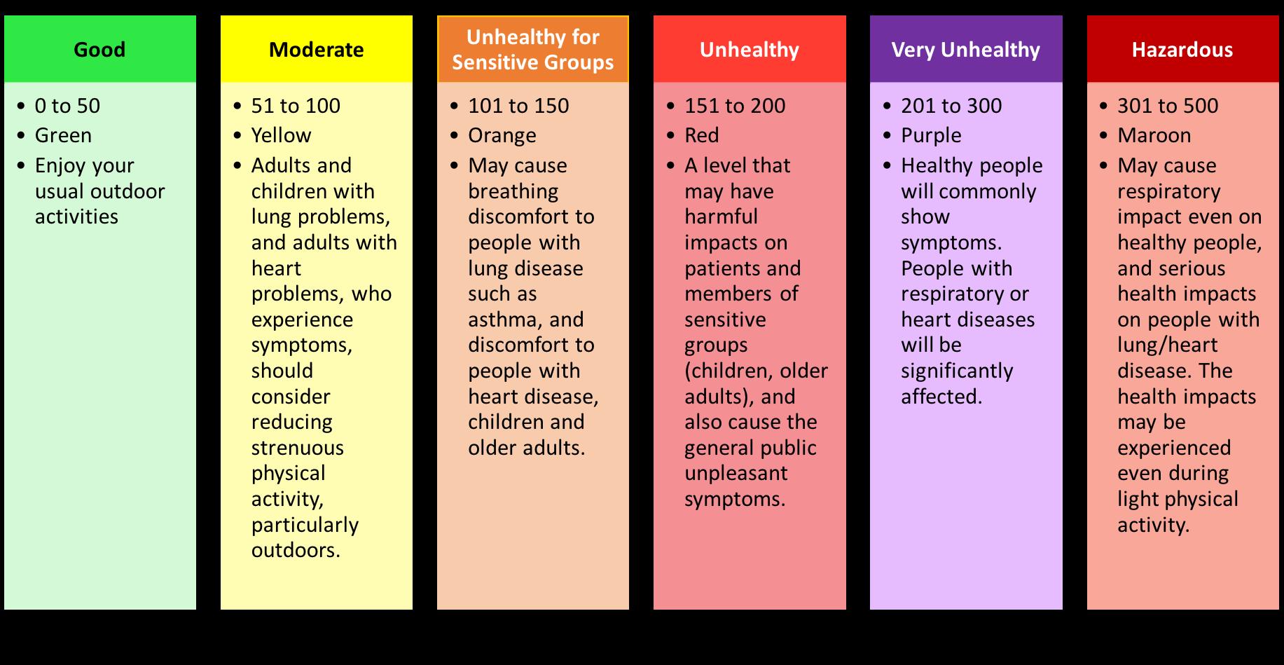 Air Quality API Scale