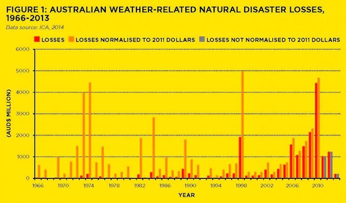 Australian Weather-Related Natural Disaster Losses, 1966-2013. Graphic courtesy of Bushfire & Natural Hazards CRC.